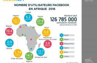 Nombre d'utilisateurs Facebook en Afrique selon Medianet